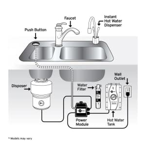 Badger 5 vs Badger 500 – Which Garbage Disposal to Choose? 9