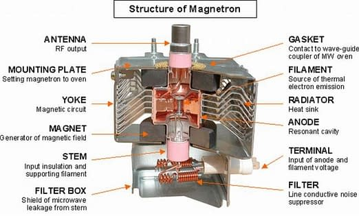 How to Test a Microwave Magnetron 4